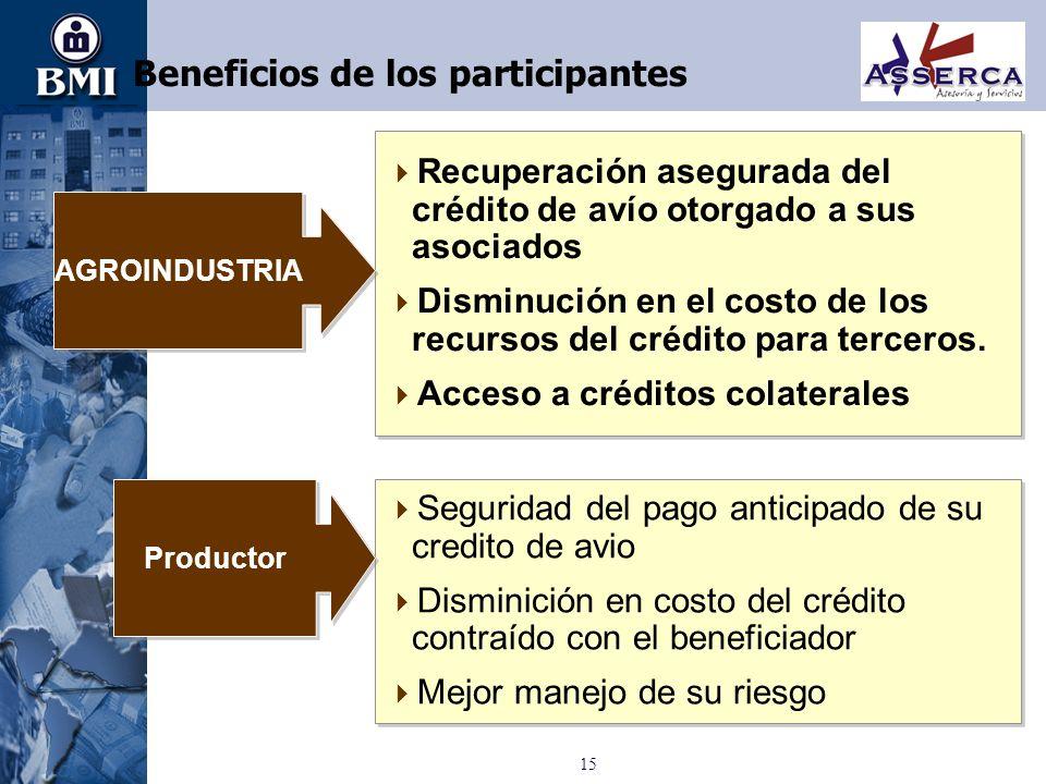 15 Beneficios de los participantes Seguridad del pago anticipado de su credito de avio Disminición en costo del crédito contraído con el beneficiador