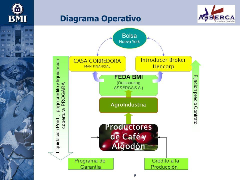 9 Diagrama Operativo Productores de Café y Algodón Programa de Garantía Crédito a la Producción AgroIndustria FEDA BMI (Outsourcing ASSERCA S.A.) Intr