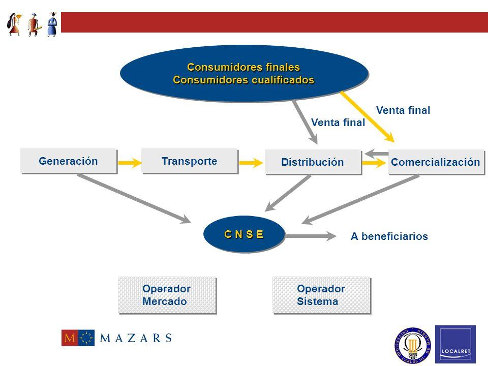 Reordenación del sector eléctrico y sistemas de compensación Retribución de las actividades reguladas (art.