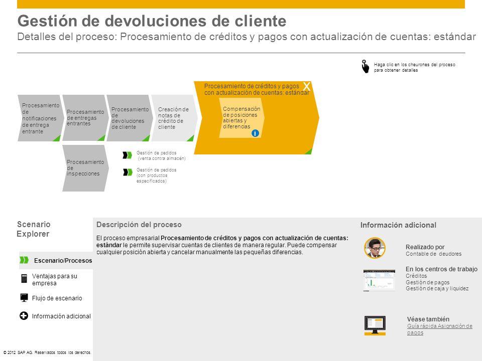 ©© 2012 SAP AG. Reservados todos los derechos. Gestión de devoluciones de cliente Detalles del proceso: Procesamiento de créditos y pagos con actualiz