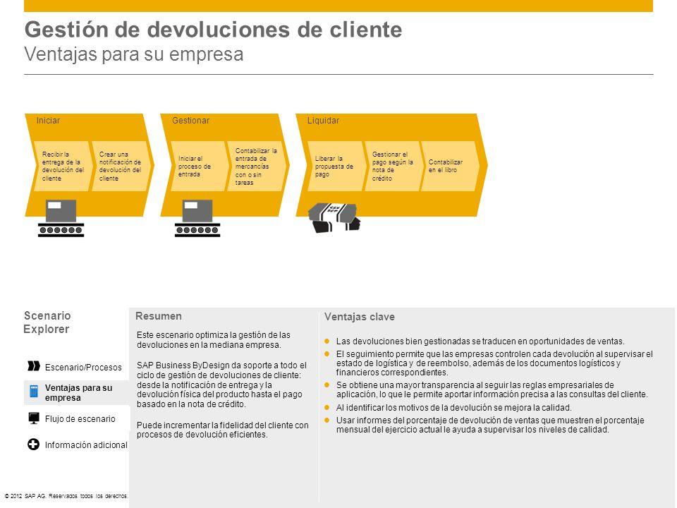 ©© 2012 SAP AG. Reservados todos los derechos. LiquidarIniciar Recibir la entrega de la devolución del cliente Crear una notificación de devolución de