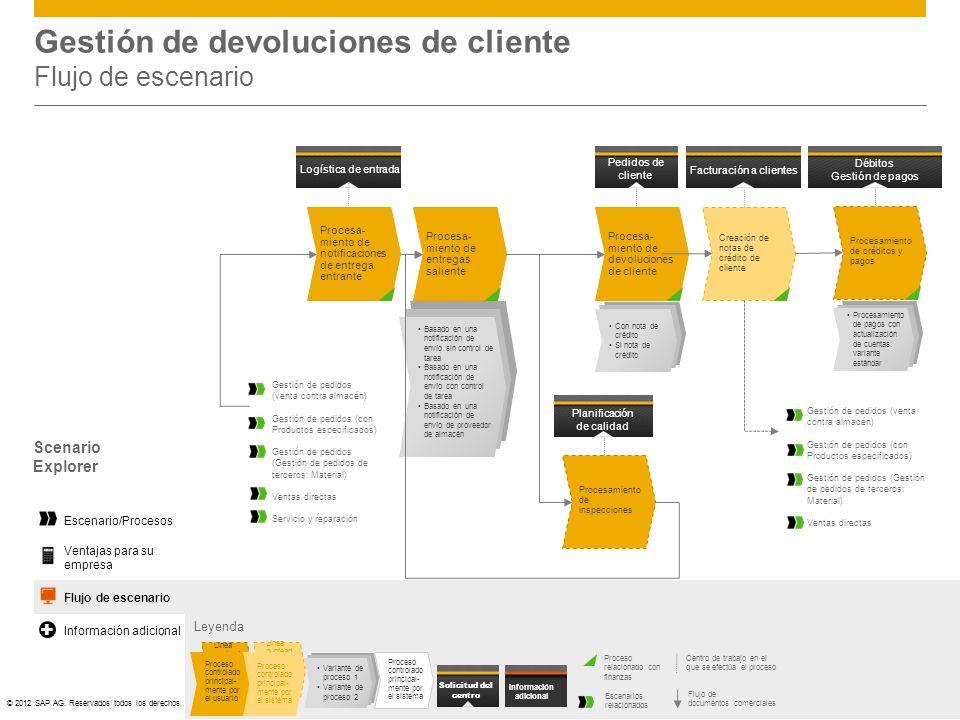 ©© 2012 SAP AG. Reservados todos los derechos. Gestión de devoluciones de cliente Flujo de escenario Leyenda Centro de trabajo en el que se efectúa el