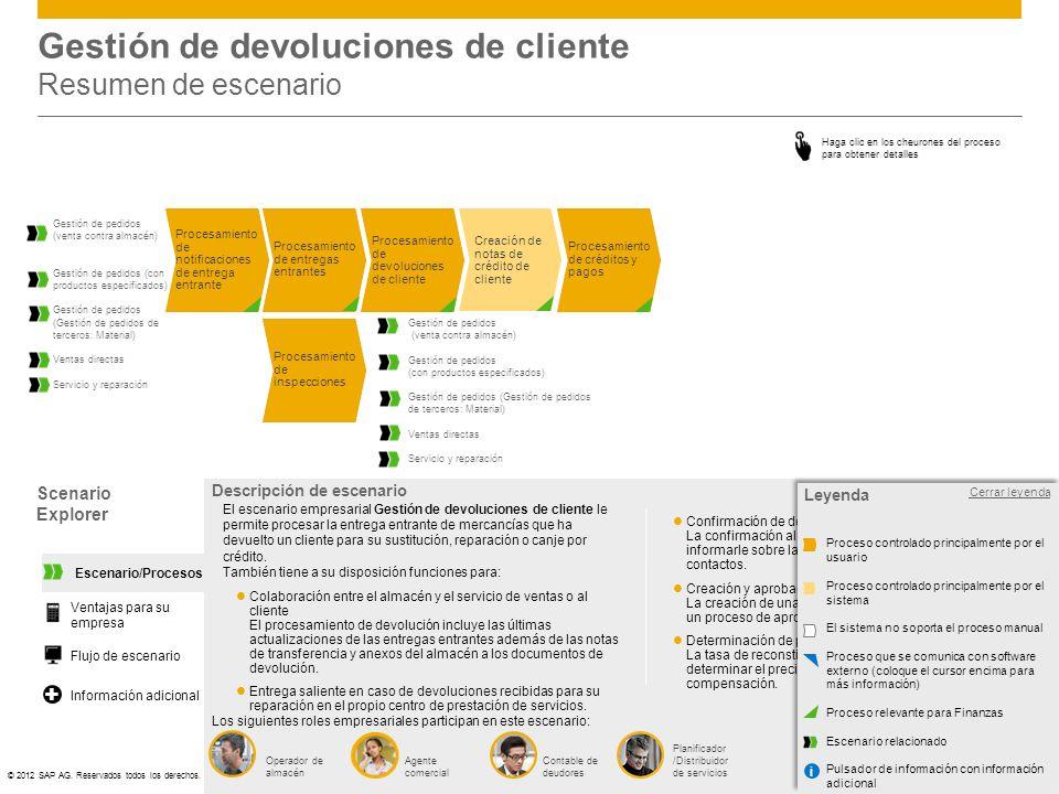 ©© 2012 SAP AG. Reservados todos los derechos. Gestión de devoluciones de cliente Resumen de escenario Scenario Explorer Abrir leyenda Descripción de