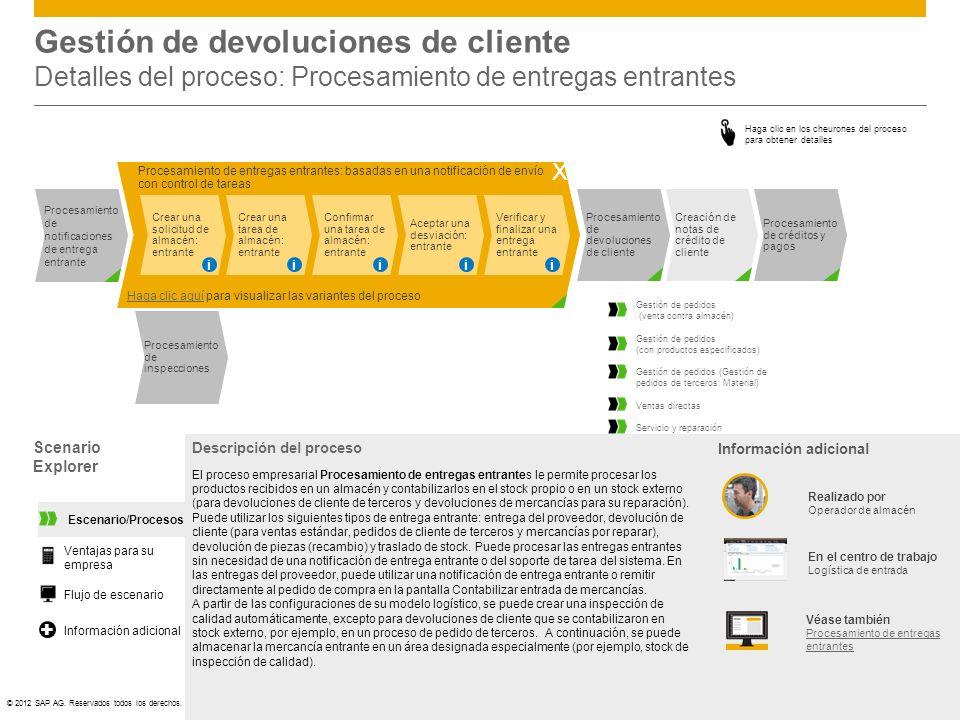 ©© 2012 SAP AG. Reservados todos los derechos. Gestión de devoluciones de cliente Detalles del proceso: Procesamiento de entregas entrantes Scenario E