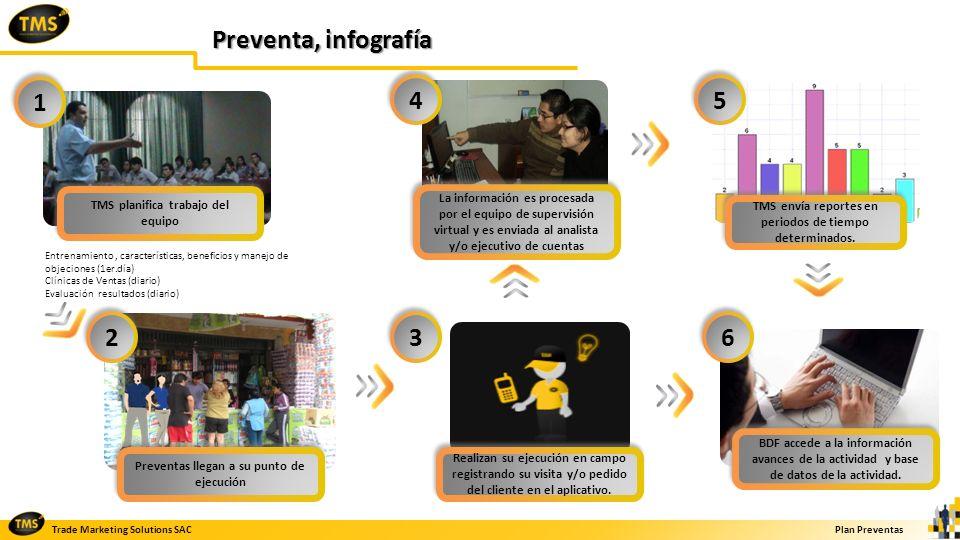 Trade Marketing Solutions SACPlan Preventas Entrenamiento, características, beneficios y manejo de objeciones (1er.día) Clínicas de Ventas (diario) Ev