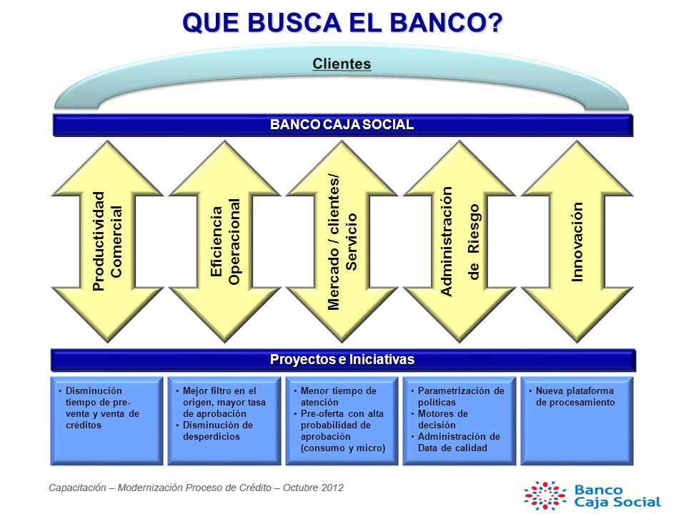 Administración de Riesgo Mercado / clientes/ Servicio Eficiencia Operacional Productividad Comercial BANCO CAJA SOCIAL Innovación Proyectos e Iniciativas QUE BUSCA EL BANCO.