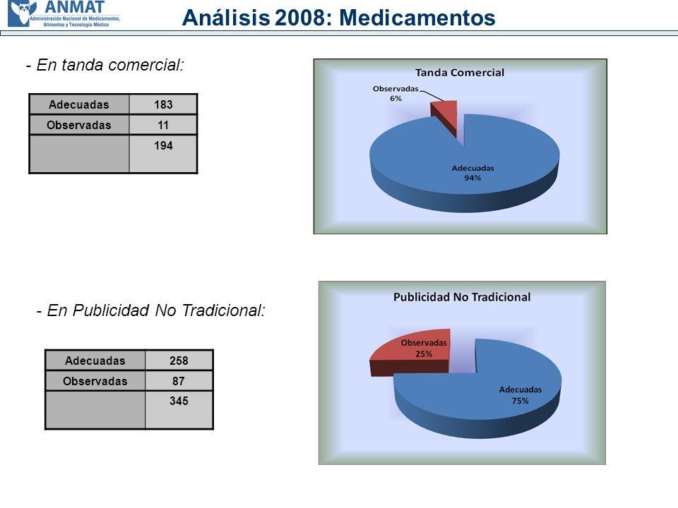 Análisis 2008: Medicamentos - En tanda comercial: Adecuadas183 Observadas11 194 - En Publicidad No Tradicional: Adecuadas258 Observadas87 345