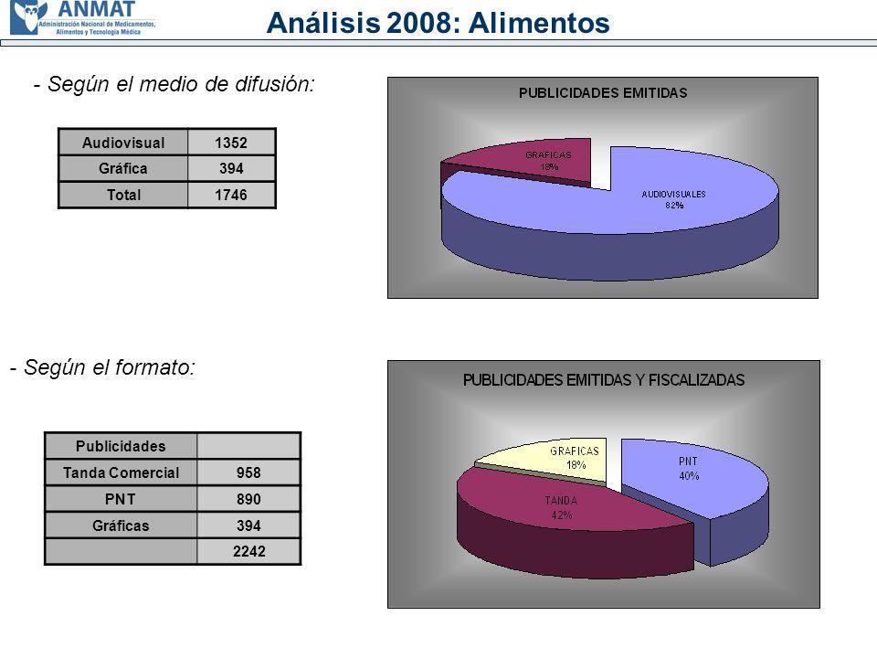 Análisis 2008: Alimentos Audiovisual1352 Gráfica394 Total1746 Publicidades Tanda Comercial958 PNT890 Gráficas394 2242 - Según el medio de difusión: - Según el formato: