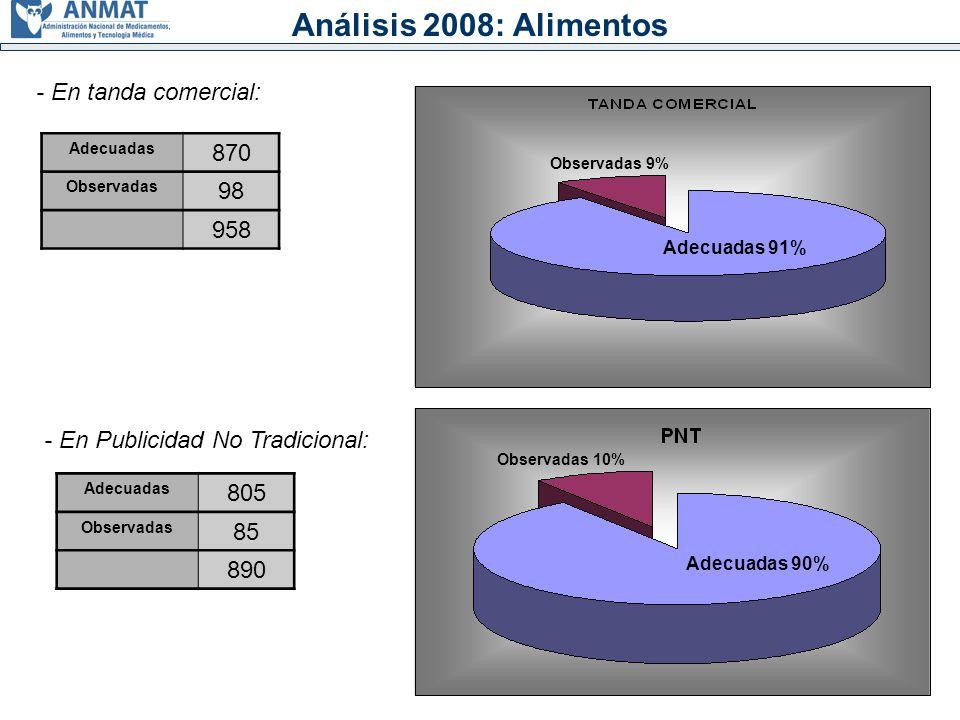 Análisis 2008: Alimentos Adecuadas 870 Observadas 98 958 Observadas 9% Adecuadas 91% Adecuadas 805 Observadas 85 890 Adecuadas 90% Observadas 10% - En Publicidad No Tradicional: - En tanda comercial: