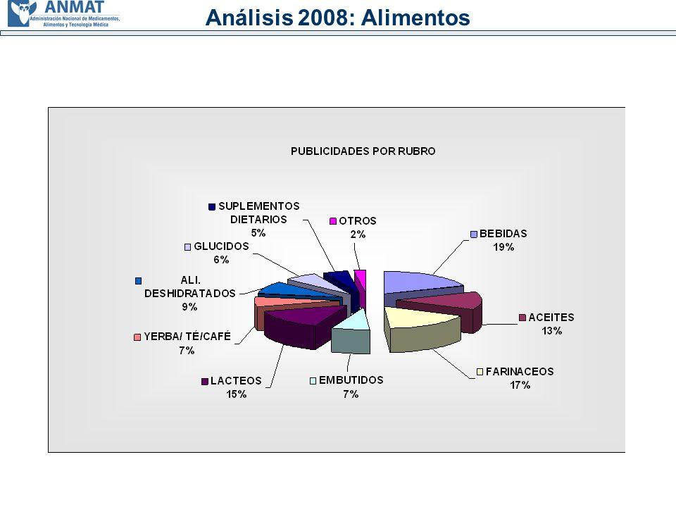 Análisis 2008: Alimentos