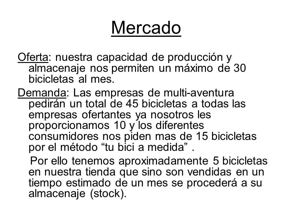 Mercado Oferta: nuestra capacidad de producción y almacenaje nos permiten un máximo de 30 bicicletas al mes. Demanda: Las empresas de multi-aventura p