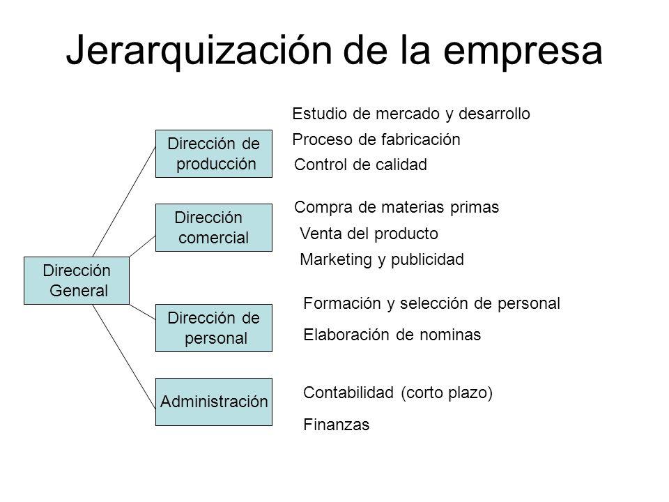 Jerarquización de la empresa Dirección General Dirección de producción Dirección comercial Dirección de personal Administración Estudio de mercado y d