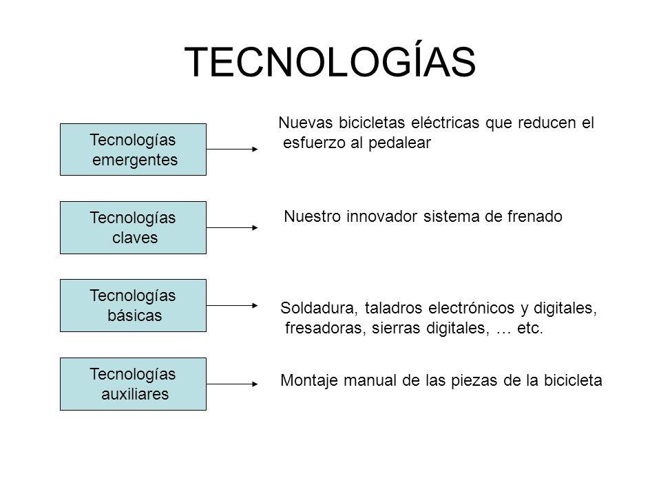 TECNOLOGÍAS Tecnologías emergentes Tecnologías claves Tecnologías básicas Tecnologías auxiliares Nuevas bicicletas eléctricas que reducen el esfuerzo