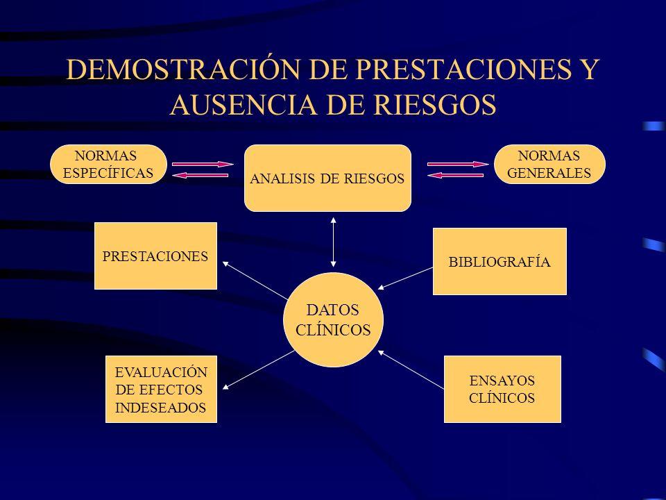 DEMOSTRACIÓN DE PRESTACIONES Y AUSENCIA DE RIESGOS DATOS CLÍNICOS PRESTACIONES BIBLIOGRAFÍA ENSAYOS CLÍNICOS EVALUACIÓN DE EFECTOS INDESEADOS ANALISIS DE RIESGOS NORMAS GENERALES NORMAS ESPECÍFICAS