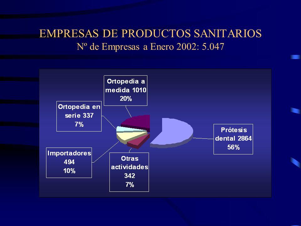EMPRESAS DE PRODUCTOS SANITARIOS Nº de Empresas a Enero 2002: 5.047