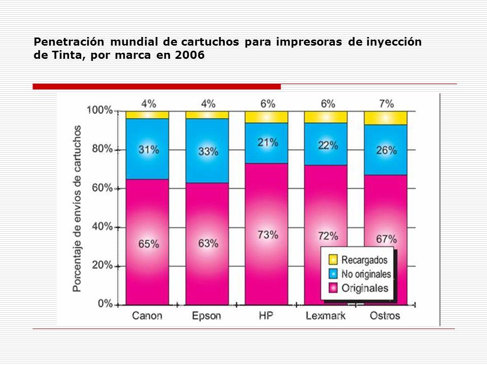Penetración mundial de cartuchos para impresoras de inyección de Tinta, por marca en 2006