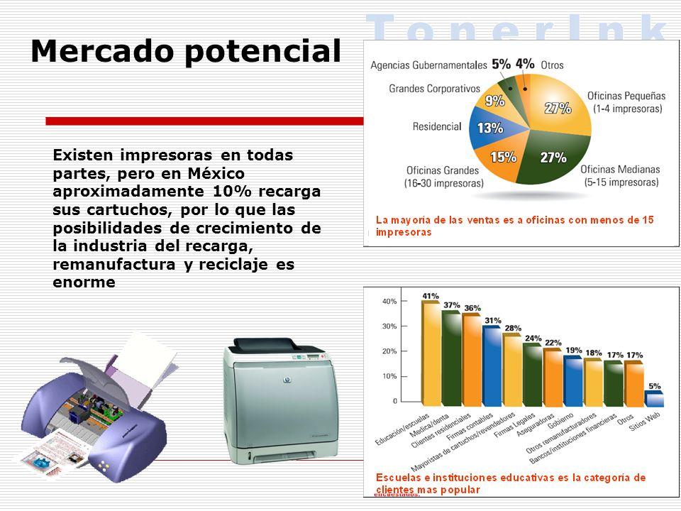 Existen impresoras en todas partes, pero en México aproximadamente 10% recarga sus cartuchos, por lo que las posibilidades de crecimiento de la industria del recarga, remanufactura y reciclaje es enorme Mercado potencial