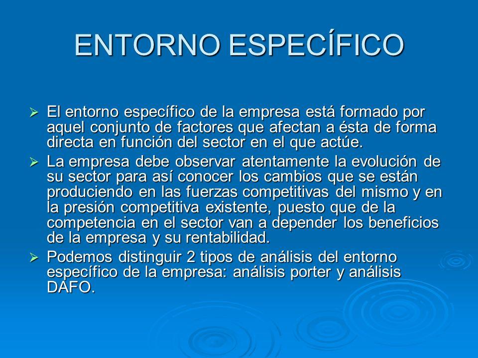 ENTORNO ESPECÍFICO El entorno específico de la empresa está formado por aquel conjunto de factores que afectan a ésta de forma directa en función del