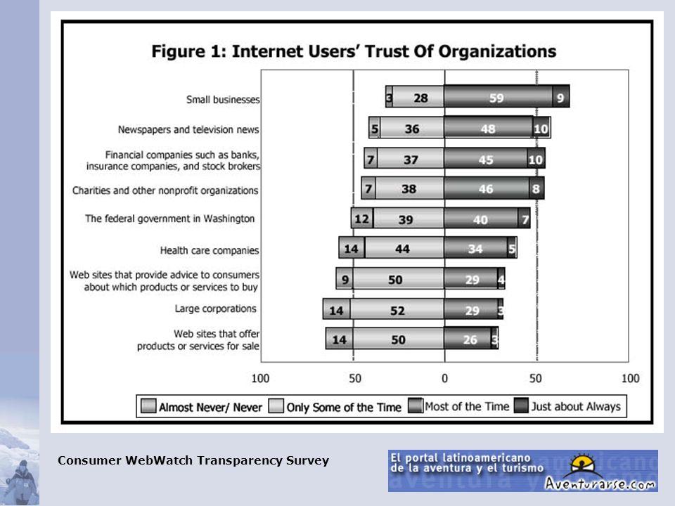 Consumer WebWatch Transparency Survey
