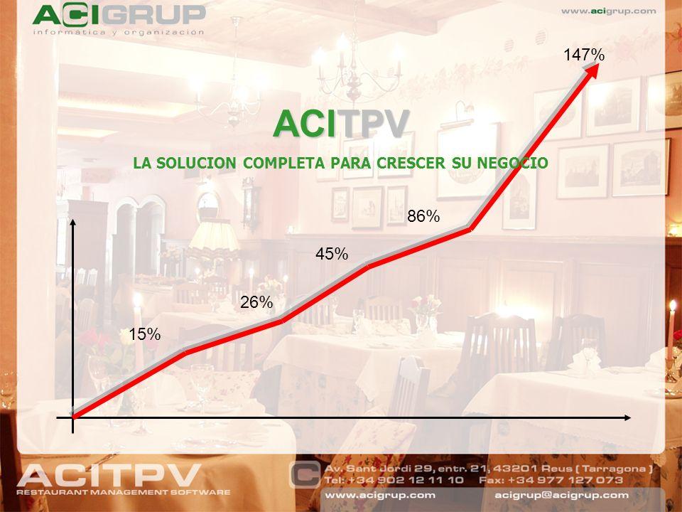ACITPV LA SOLUCION COMPLETA PARA CRESCER SU NEGOCIO 15% 26% 45% 147% 86%
