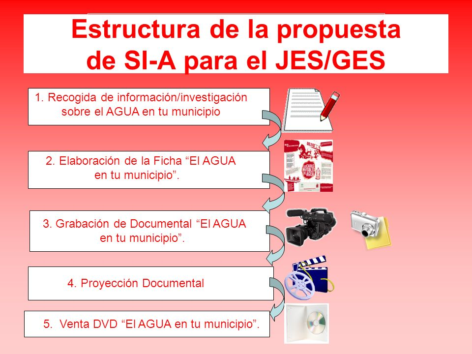 Estructura de la propuesta de SI-A para el JES/GES 3. Grabación de Documental El AGUA en tu municipio. 4. Proyección Documental 1. Recogida de informa