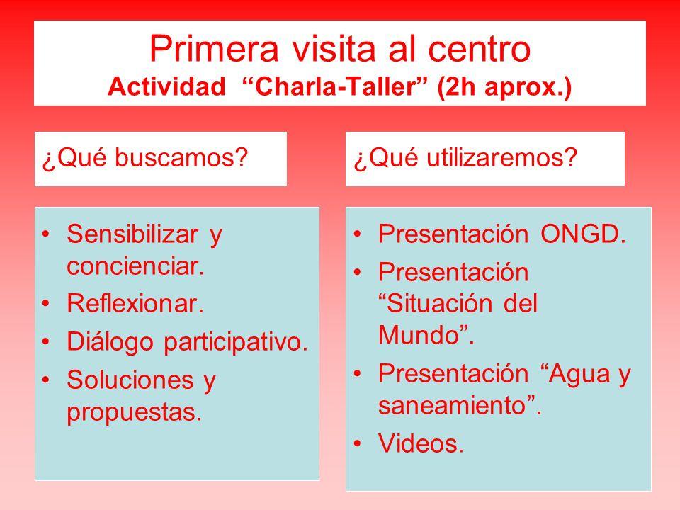 Primera visita al centro Actividad Charla-Taller (2h aprox.) ¿Qué buscamos? Sensibilizar y concienciar. Reflexionar. Diálogo participativo. Soluciones