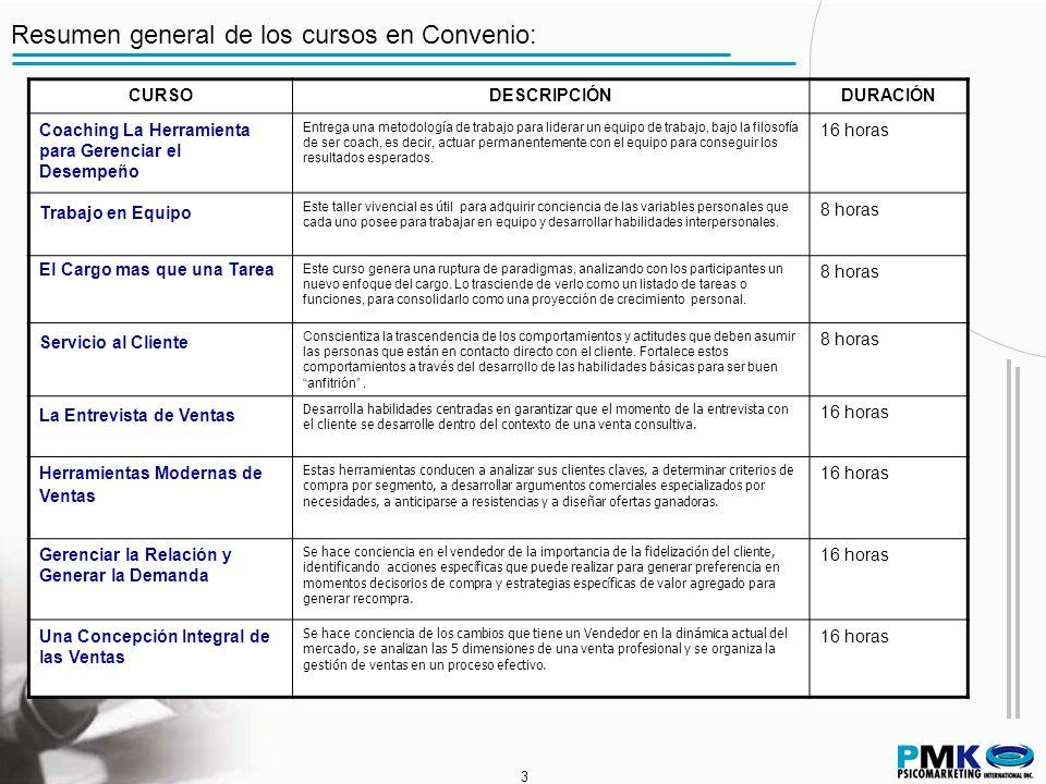 3 3 Resumen general de los cursos en Convenio: CURSODESCRIPCIÓNDURACIÓN Coaching La Herramienta para Gerenciar el Desempeño Entrega una metodología de