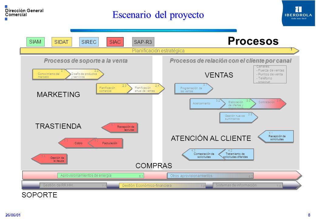 26/06/01 Dirección General Comercial 8 Escenario del proyecto SIAM SIDATSIRECSIACSAP-R3 Procesos de soporte a la venta Procesos de relación con el cli