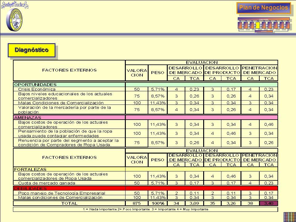 DiagnósticoDiagnóstico Plan de Negocios PLAN DE NEGOCIOS RETROALIMENTACION