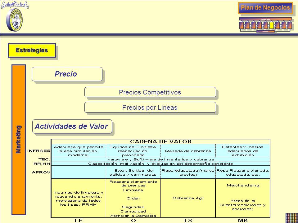 EstrategiasEstrategias Plan de Negocios PLAN DE NEGOCIOS RETROALIMENTACION Marketing Precio Precios Competitivos Precios por Lineas Actividades de Val