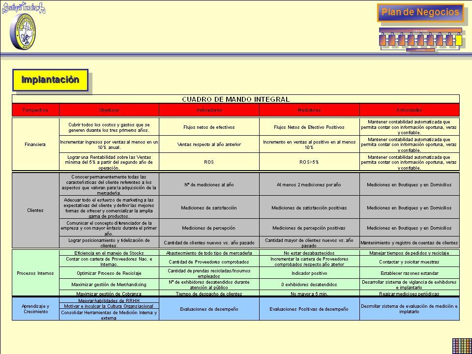 ImplantaciónImplantación Plan de Negocios PLAN DE NEGOCIOS RETROALIMENTACION