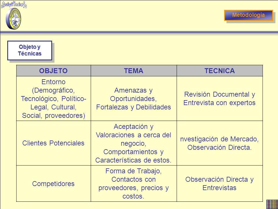 Metodología Objeto y Técnicas OBJETOTEMATECNICA Entorno (Demográfico, Tecnológico, Político- Legal, Cultural, Social, proveedores) Amenazas y Oportuni