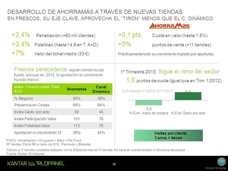 10 © Kantar Worldpanel DESARROLLO DE AHORRAMÁS A TRAVÉS DE NUEVAS TIENDAS.