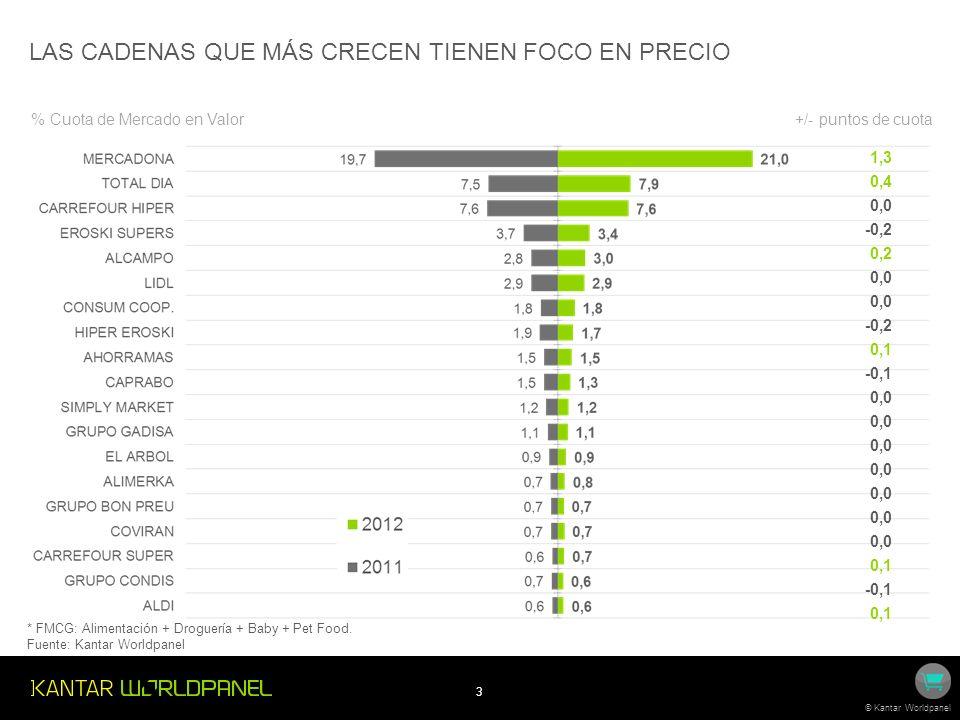 4 © Kantar Worldpanel NUEVO AÑO DE ÉXITO PARA MERCADONA, EN BUENA PARTE EXPLICADO POR APERTURAS FMCG: Alimentación + Droguería + Baby + Pet Food.