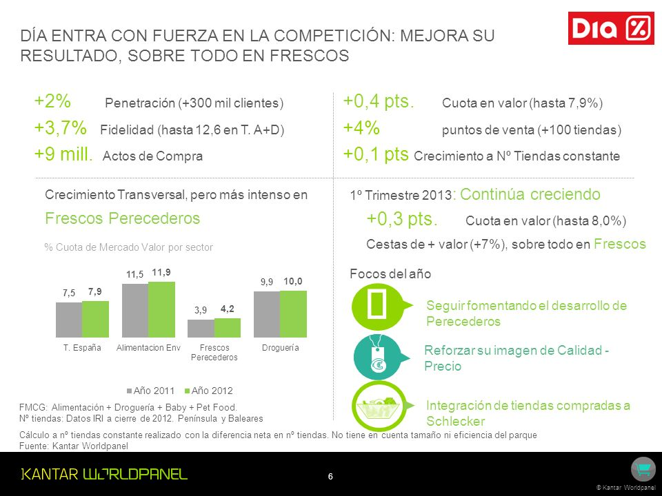 6 © Kantar Worldpanel DÍA ENTRA CON FUERZA EN LA COMPETICIÓN: MEJORA SU RESULTADO, SOBRE TODO EN FRESCOS +2% Penetración (+300 mil clientes) +3,7% Fidelidad (hasta 12,6 en T.