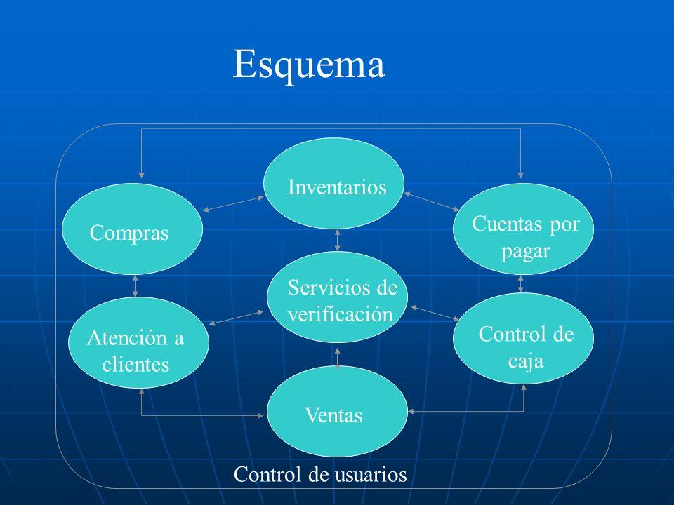Servicios de verificación Control de caja Ventas Atención a clientes Control de usuarios Compras Cuentas por pagar Inventarios Esquema