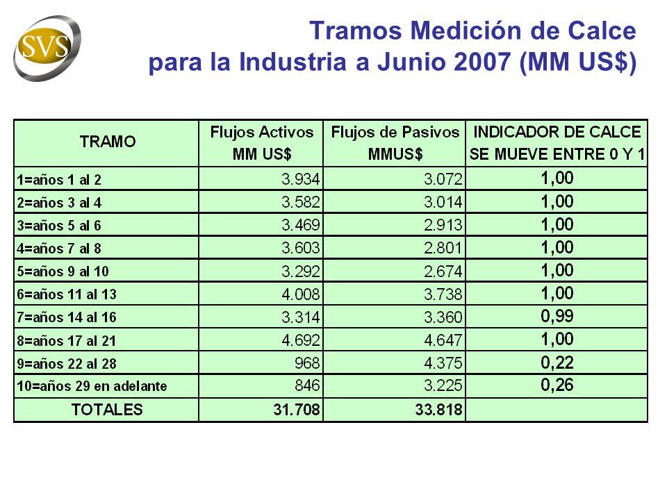 Tramos Medición de Calce para la Industria a Junio 2007 (MM US$)