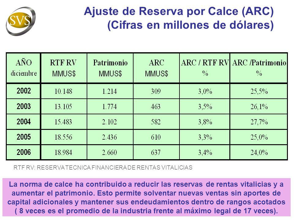 Ajuste de Reserva por Calce (ARC) (Cifras en millones de dólares) RTF RV: RESERVA TECNICA FINANCIERA DE RENTAS VITALICIAS La norma de calce ha contribuido a reducir las reservas de rentas vitalicias y a aumentar el patrimonio.