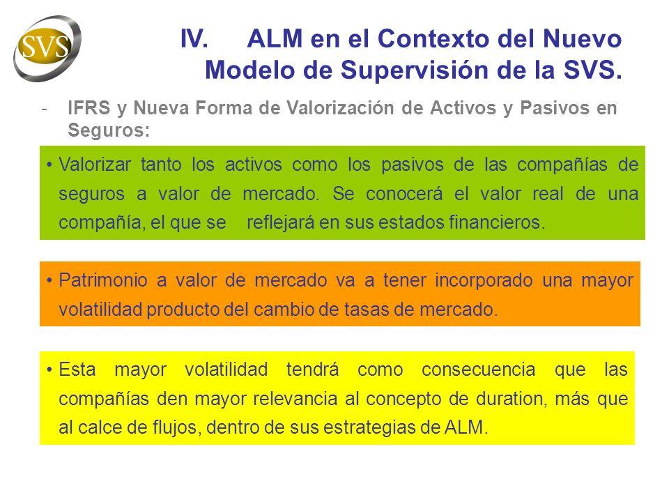 IV.ALM en el Contexto del Nuevo Modelo de Supervisión de la SVS.