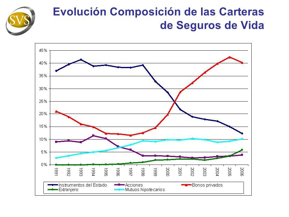 Evolución Composición de las Carteras de Seguros de Vida