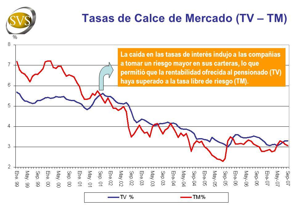 Tasas de Calce de Mercado (TV – TM) La caída en las tasas de interés indujo a las compañías a tomar un riesgo mayor en sus carteras, lo que permitió que la rentabilidad ofrecida al pensionado (TV) haya superado a la tasa libre de riesgo (TM).