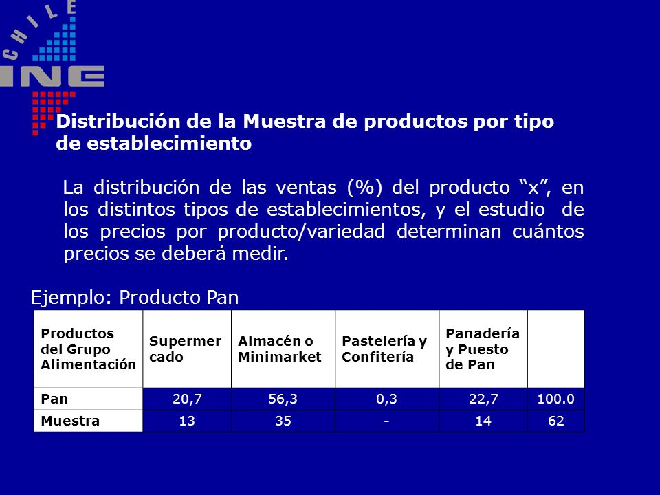 Distribución de la Muestra de productos por tipo de establecimiento La distribución de las ventas (%) del producto x, en los distintos tipos de establ