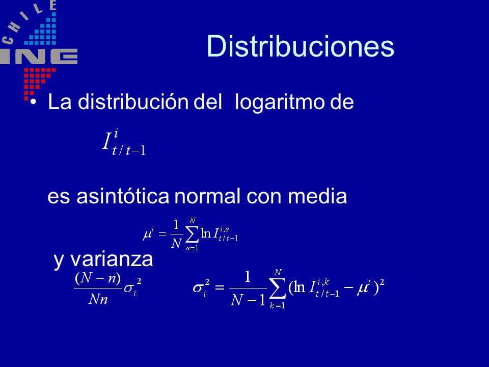 Distribuciones La distribución del logaritmo de es asintótica normal con media y varianza