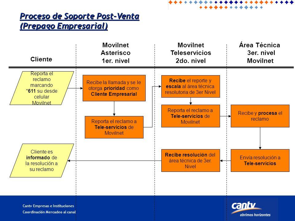 Cantv Empresas e Instituciones Coordinación Mercadeo al canal Movilnet Asterisco 1er.