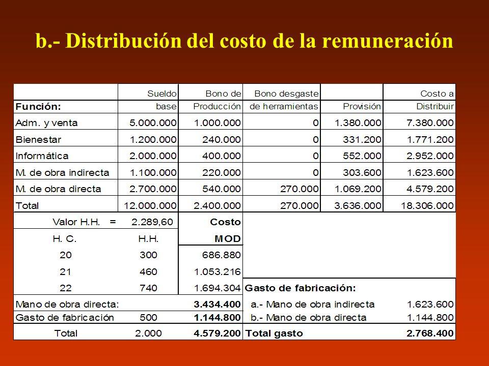 b.- Distribución del costo de la remuneración