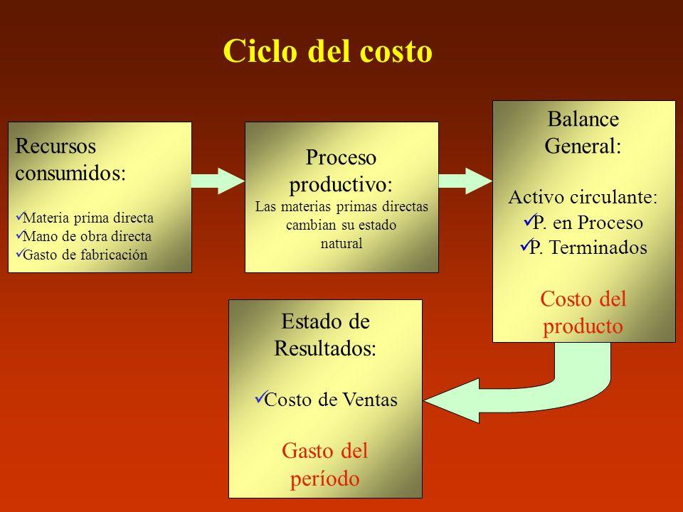 Clasificación de los costos 1.
