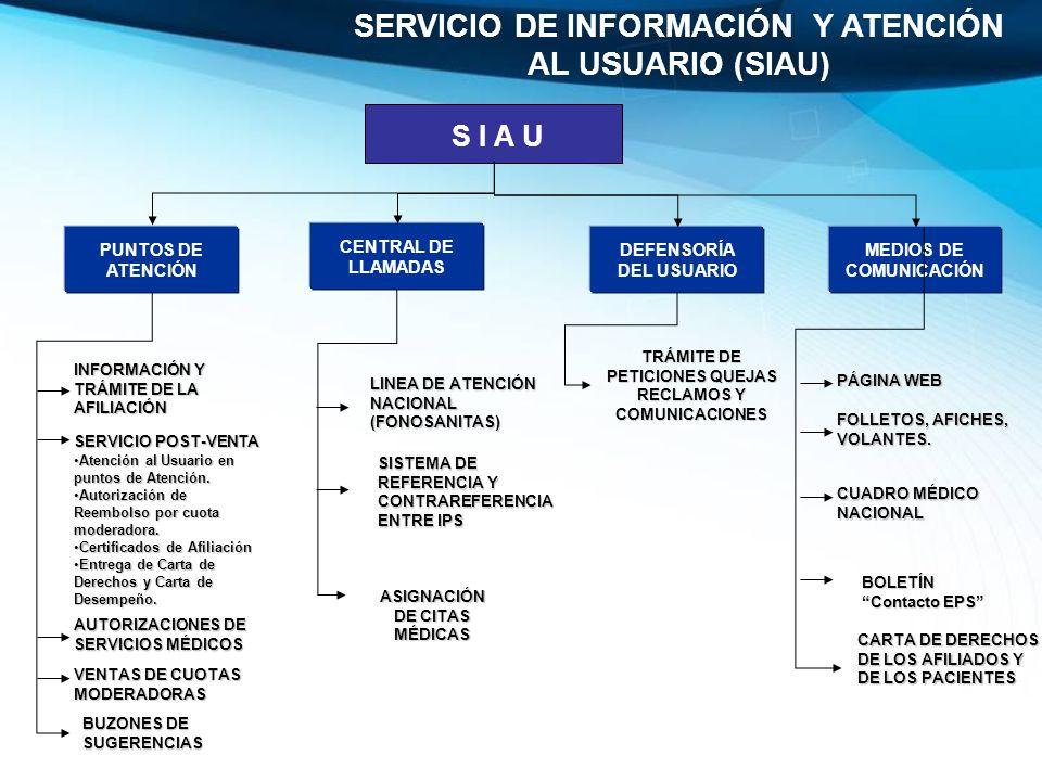 INFORMACIÓN Y TRÁMITE DE LA AFILIACIÓN SERVICIO POST-VENTA Atención al Usuario en puntos de Atención.Atención al Usuario en puntos de Atención. Autori