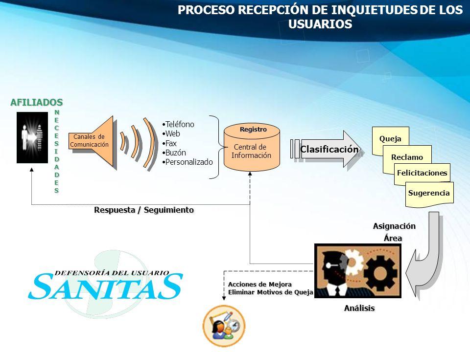 AFILIADOS Teléfono Web Fax Buzón Personalizado Canales de Comunicación Central de Información Queja Reclamo Clasificación Clasificación Registro Asign
