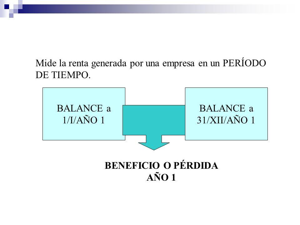 Mide la renta generada por una empresa en un PERÍODO DE TIEMPO. BALANCE a 1/I/AÑO 1 BALANCE a 31/XII/AÑO 1 BENEFICIO O PÉRDIDA AÑO 1
