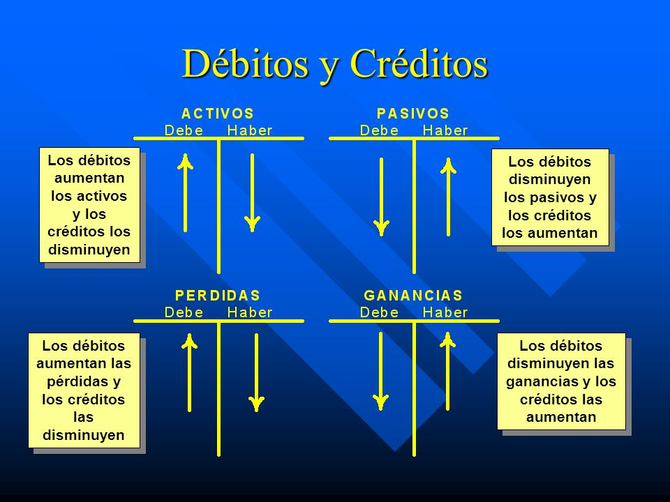 Débitos y Créditos Los débitos aumentan los activos y los créditos los disminuyen Los débitos aumentan las pérdidas y los créditos las disminuyen Los débitos disminuyen los pasivos y los créditos los aumentan Los débitos disminuyen las ganancias y los créditos las aumentan